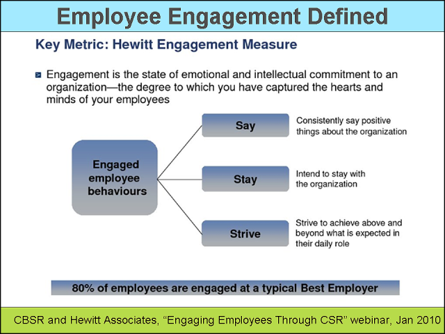 Empoyee-Engagement-Defined